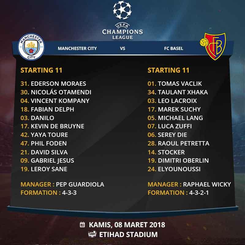 Prediksi Manchester City vs Basel : City Mainkan Lapis Kedua